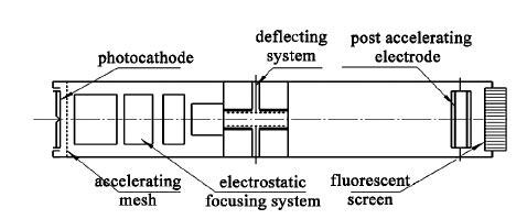 X射线扫描变像管电子光学结构