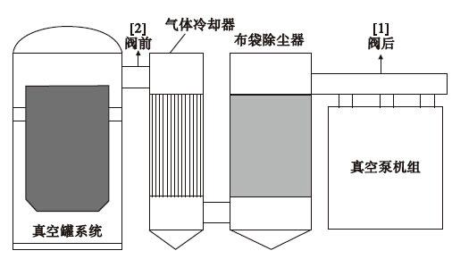 真空脱气设备原理图 1,原因分析   真空脱气设备原理图如图1 所示,阀