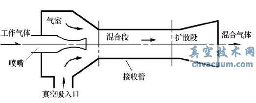 真空发生器工作原理图