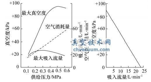 真空发生器的排气特性和真空度-吸入流量特性曲线示意图