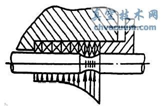 盘根密封的径向压力分布和对轴的磨损