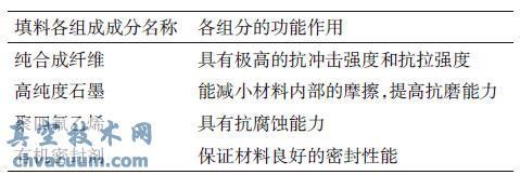泥状填料中各组分的作用