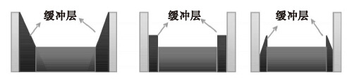 非晶硅锗薄膜电池研究进展及发展方向