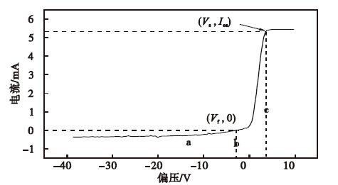 复合高功率脉冲磁控溅射放电等离子体特性