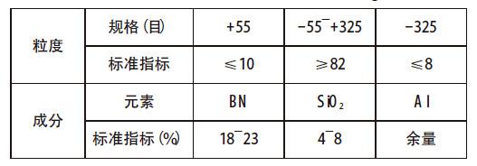Al/BN喷涂粉末技术指标