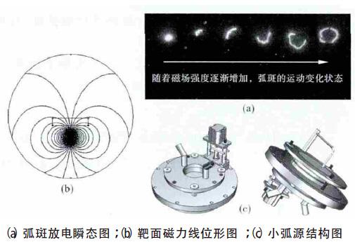 应用于工具镀膜的磁场辅助离子镀弧源及其放电特性分析