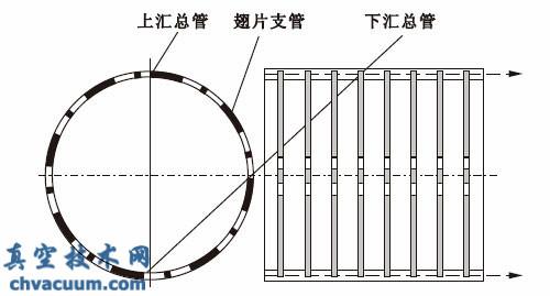 大型液氮液氦热沉一体化设计