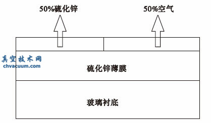 沉积时间对磁控溅射法制备宽禁带半导体薄膜材料ZnS物性及光学性质的影响