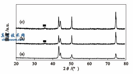 多弧离子镀与磁控溅射联用镀制TiN/SiO2复合装饰薄膜的研究
